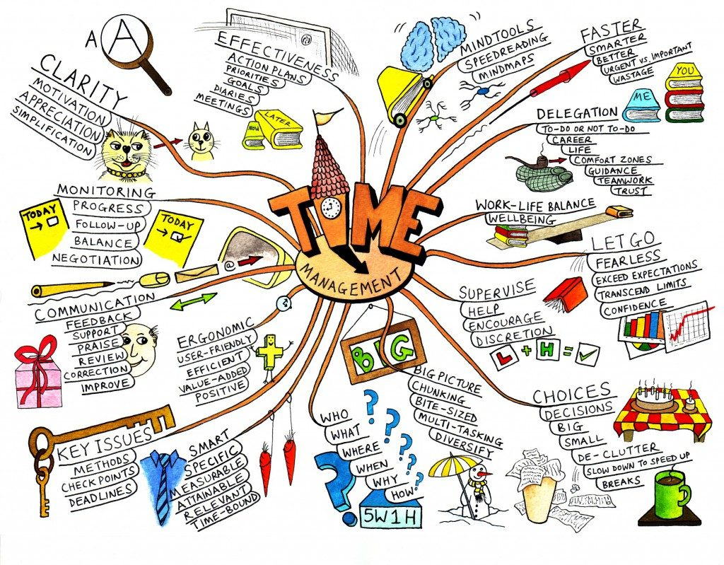 Mind Mapping For Creativity And Innovation Genvive