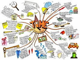 Mind map exaple